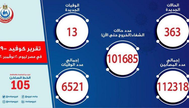 الصحة: 363 حالة إيجابية جديدة لفيروس كورونا.. و 13 وفاة