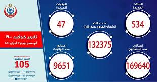 -الصحة-: 534 إصابة جديدة بفيروس كورونا.. و47 وفاة
