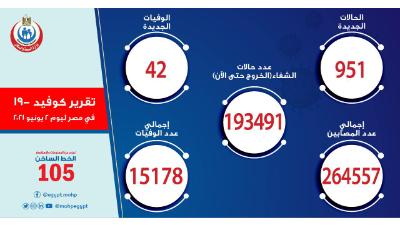 مصر: 951 إصابة جديدة بفيروس كورونا.. و42 وفاة