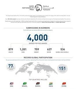 جائزة زايد للاستدامة تسجل رقماً قياسياً باستقبال طلبات مشاركة من 151 دولة